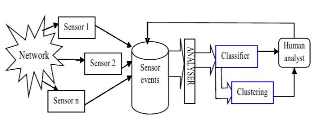 Image result for سیستم تشخیص نفوذ