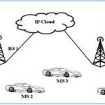 شبیه سازی شبکه های بین خودرویی